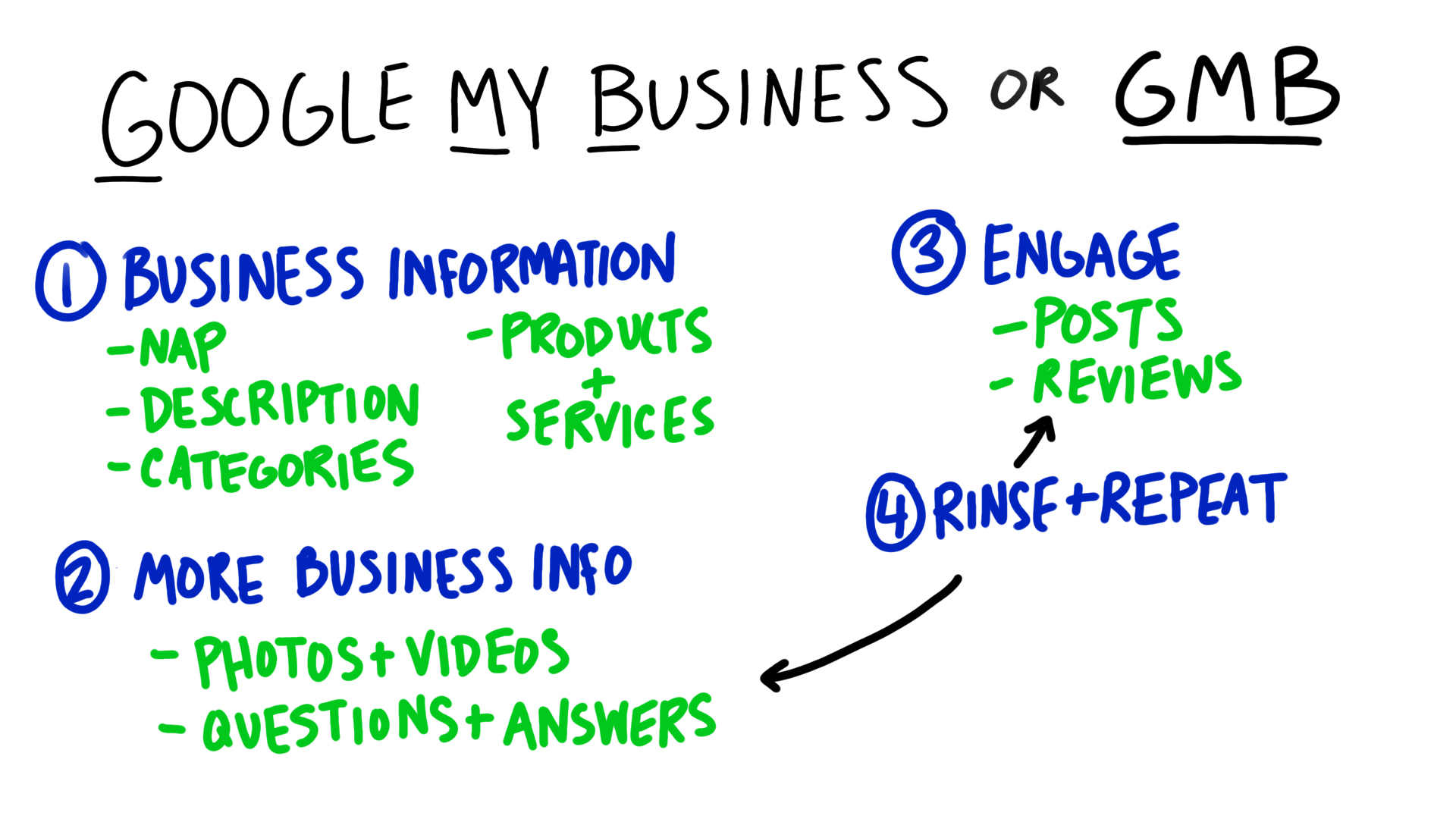Google My Business or GMB SEO Diagram